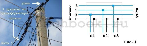 Получить разрешение подключение электричества автономно электроснабжение дачи
